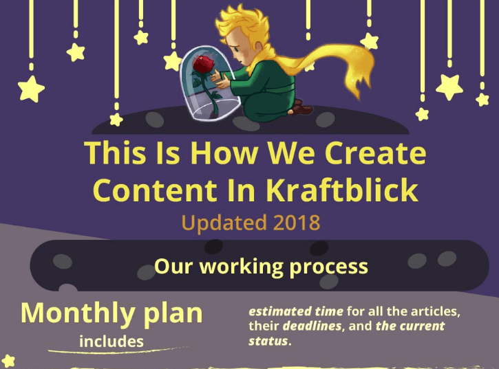how we create content