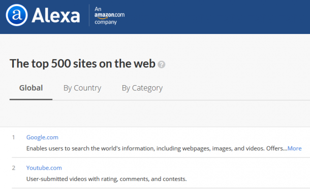 Top Alexa websites