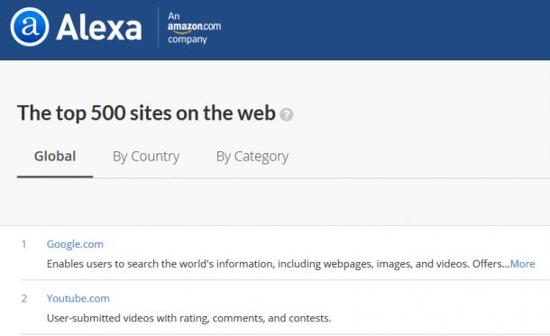 Top Alexa websites