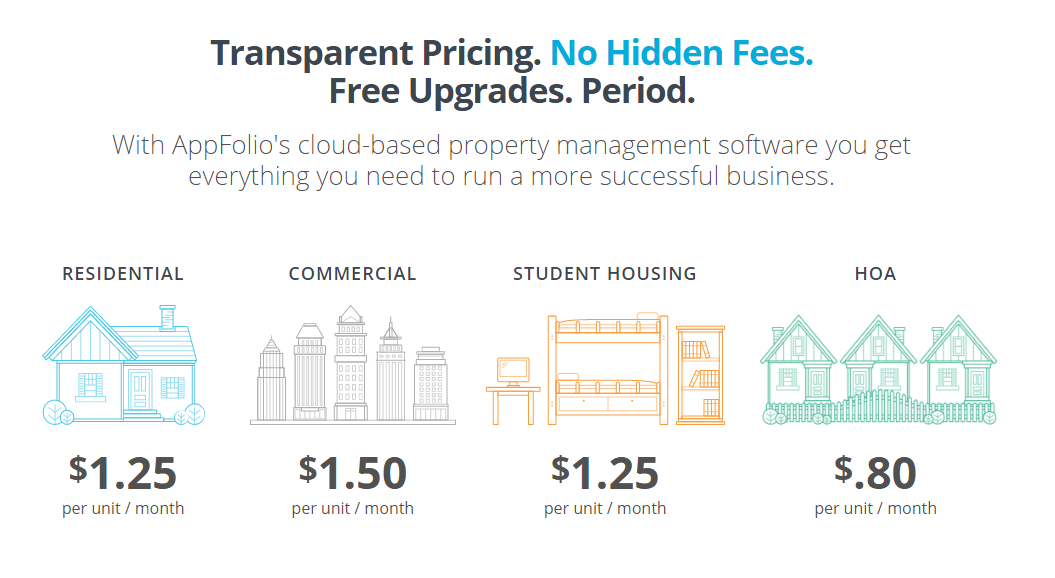 SaaS pricing model Appfolio