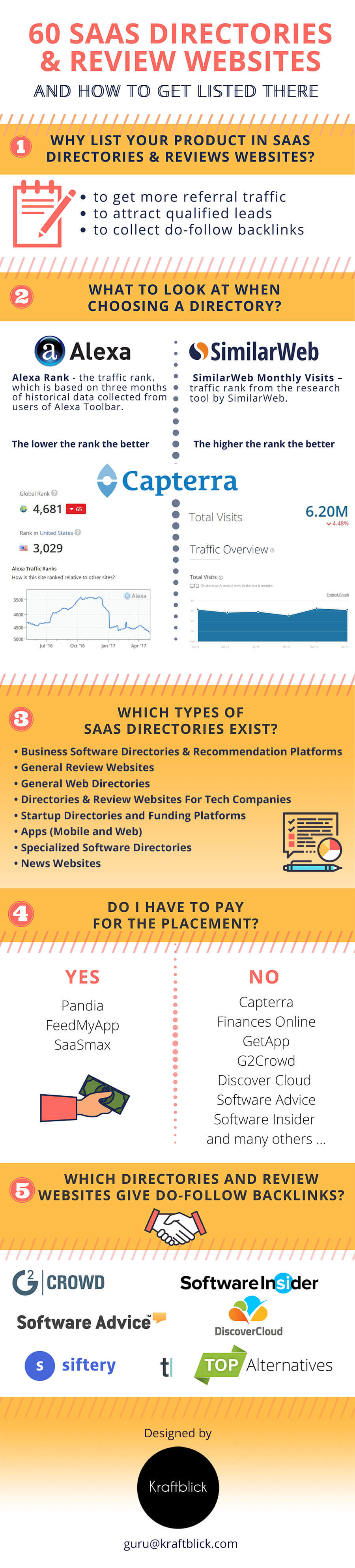 Infographic: 60 SaaS directories and review websites where you can list your business.