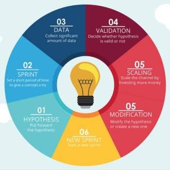 Featured image infographics SaaS Marketing Plan