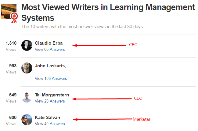 CEOs in Top Writers