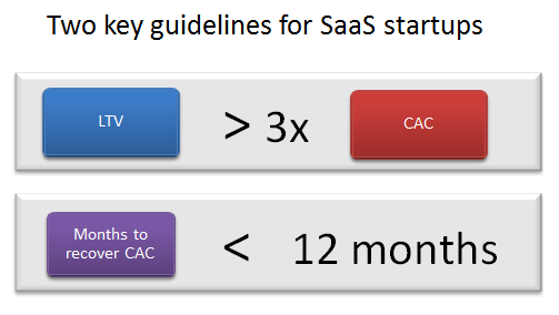 SaaS marketing budget