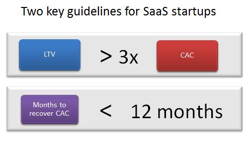 SaaS marketing budget