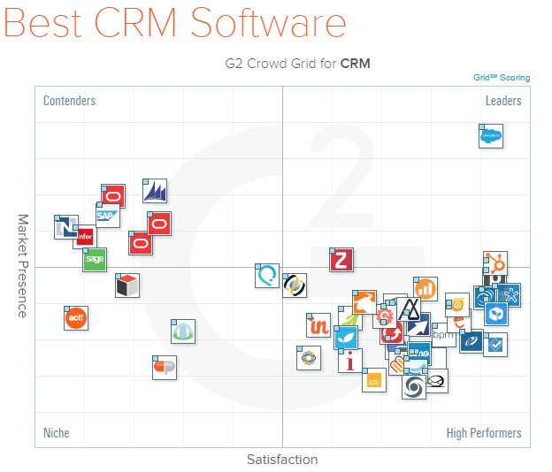 G2Crowd - business software review platform