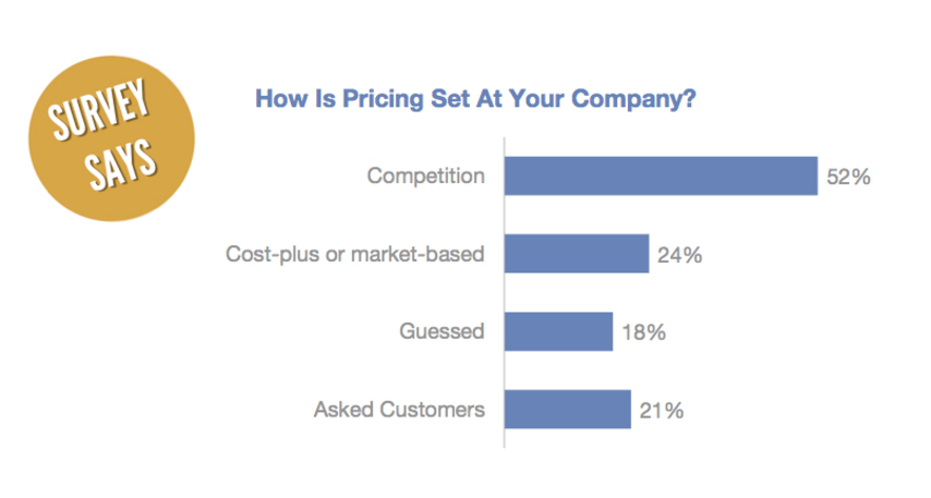 SaaS pricing model Survey from Priceintelligently