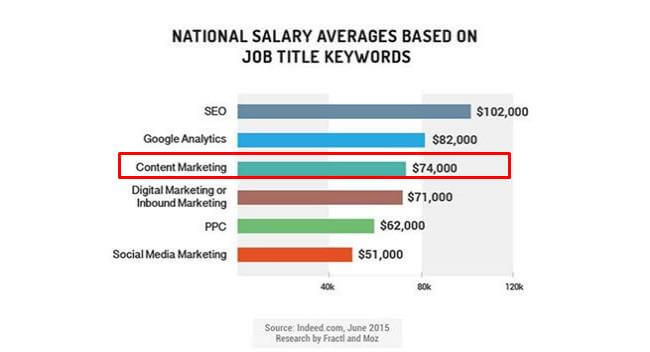 Indeed.com An average salary in content marketing