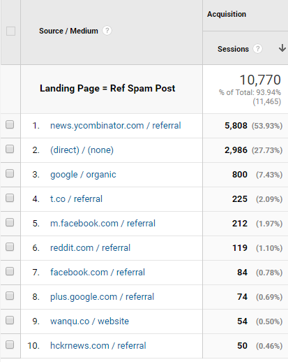 Hacker News in Google Analytics