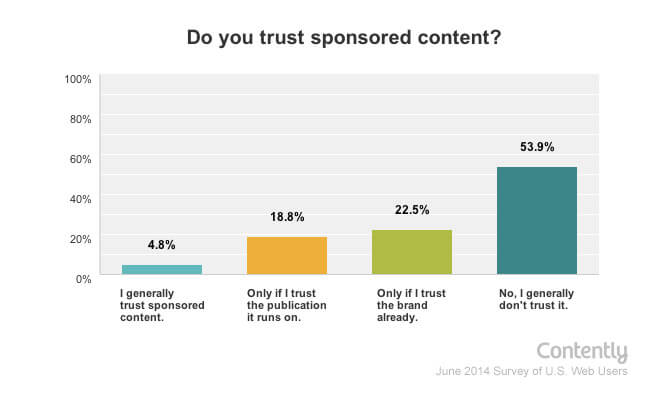 trust toward sponsored content