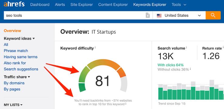 keyword it startup