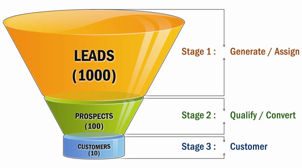 SaaS Marketing Funnel