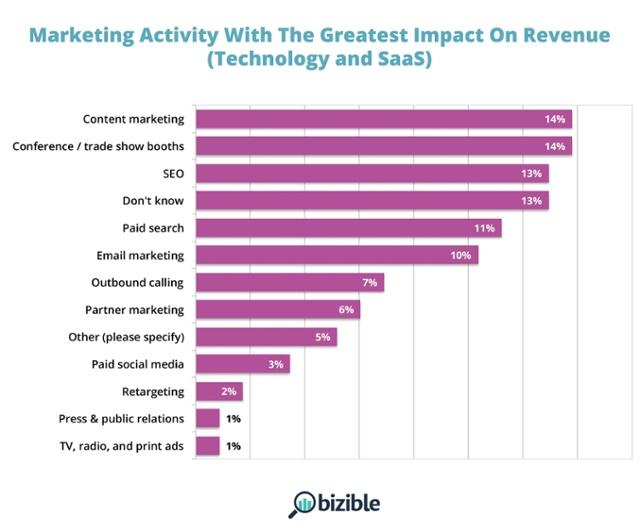 Marketing Activities for Tech Company