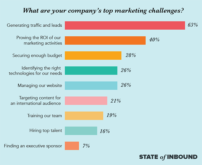 top marketing challenges blog copy