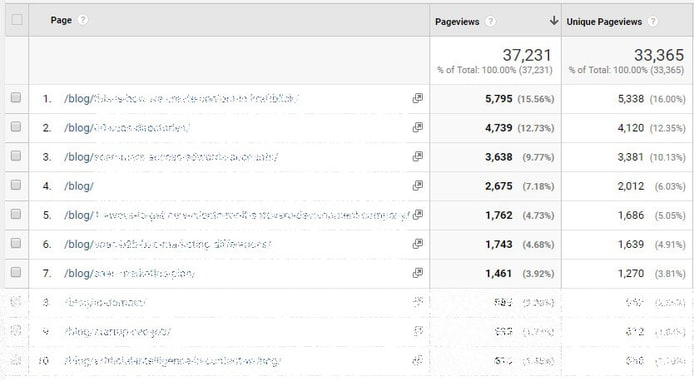 Content Page Views