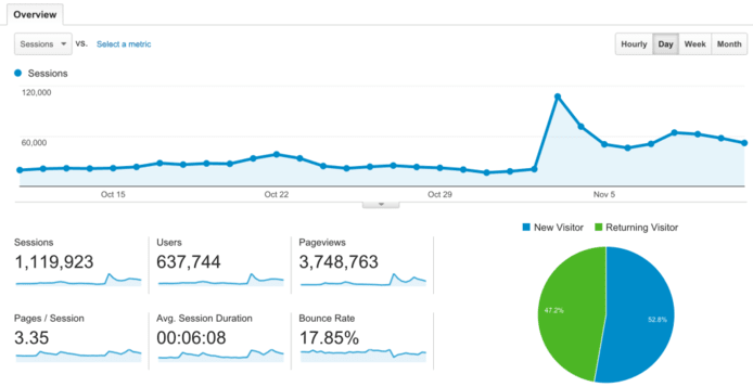 That is how we track website traffic in Google Analytics